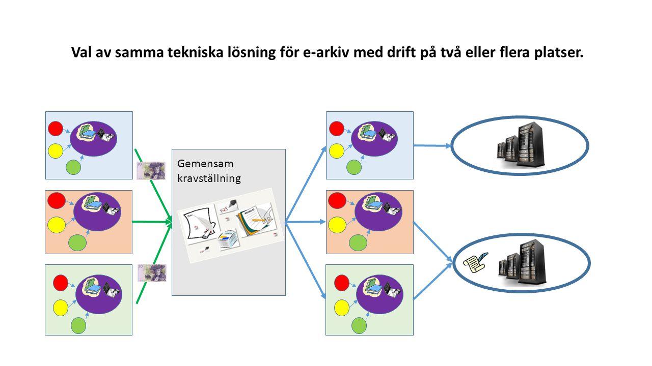 Gemensam kravställning Val av samma tekniska lösning för e-arkiv med drift på två eller flera platser.