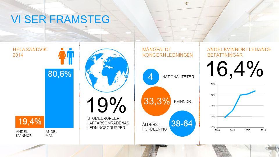 MÅNGFALD I KONCERNLEDNINGEN NATIONALITETER KVINNOR ÅLDERS- FÖRDELNING UTOMEUROPÉER I AFFÄRSOMRÅDENAS LEDNINGSGRUPPER 19% HELA SANDVIK 2014 ANDEL KVINNOR ANDEL MÄN 33,3% 4 38-64 VI SER FRAMSTEG 19,4% 80,6% ANDEL KVINNOR I LEDANDE BEFATTNINGAR 16,4% 13% 14% 15% 16% 17% 2009201120132015