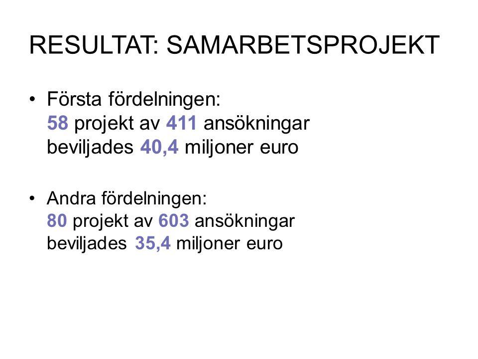 RESULTAT: SAMARBETSPROJEKT Första fördelningen: 58 projekt av 411 ansökningar beviljades 40,4 miljoner euro Andra fördelningen: 80 projekt av 603 ansö