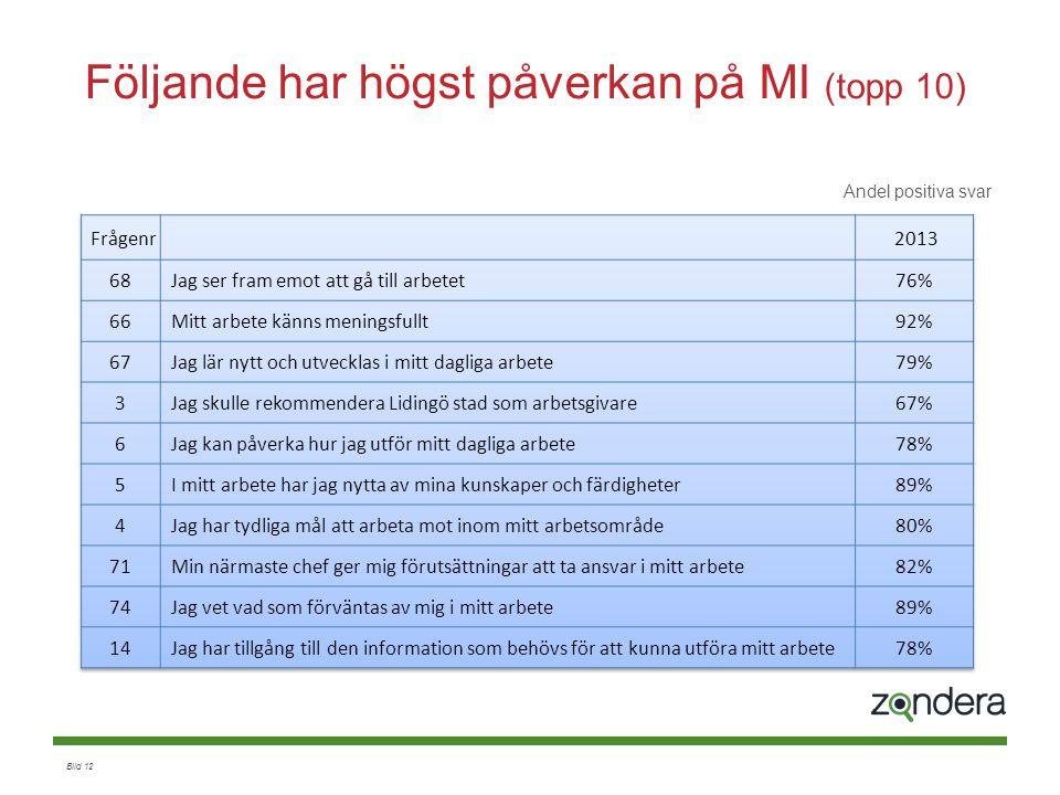 Bild 12 Andel positiva svar Följande har högst påverkan på MI (topp 10)