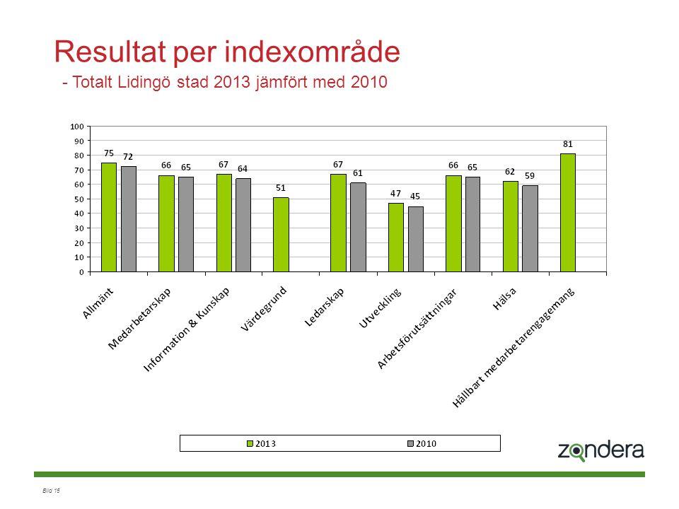 Bild 15 Resultat per indexområde - Totalt Lidingö stad 2013 jämfört med 2010