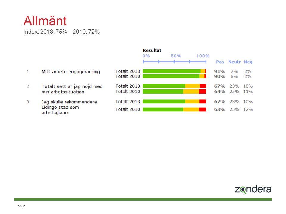 Bild 18 Allmänt Index: 2013: 75% 2010: 72%