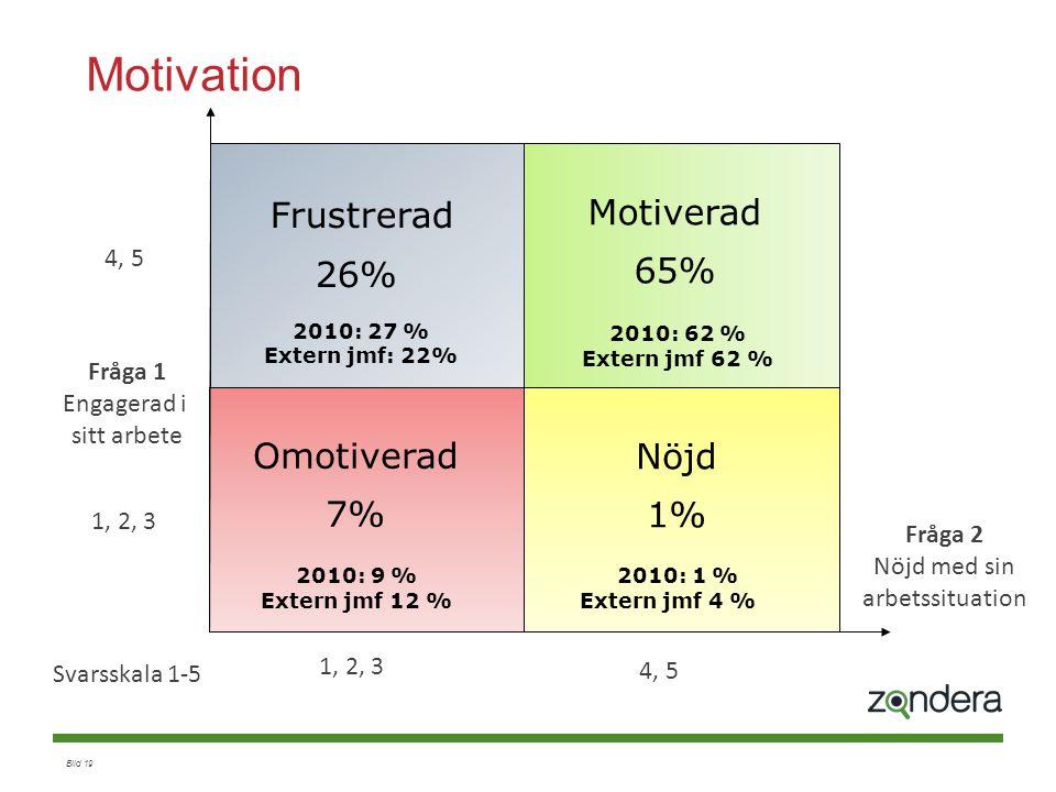 Bild 19 Motivation Fråga 1 Engagerad i sitt arbete Fråga 2 Nöjd med sin arbetssituation 1, 2, 3 4, 5 Svarsskala 1-5 Frustrerad 26% Omotiverad 7% Motiv