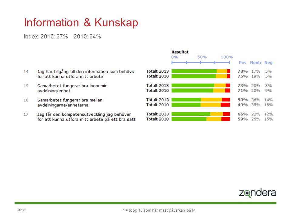 Bild 21 Information & Kunskap Index: 2013: 67% 2010: 64% * = topp 10 som har mest påverkan på MI