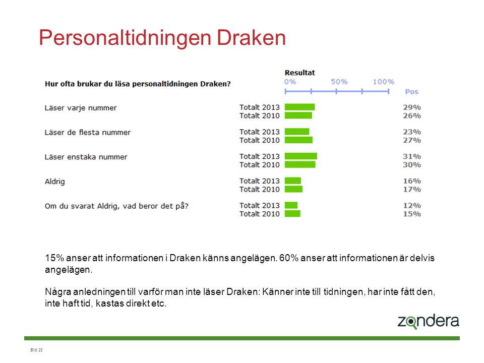 Bild 22 Personaltidningen Draken 15% anser att informationen i Draken känns angelägen. 60% anser att informationen är delvis angelägen. Några anlednin