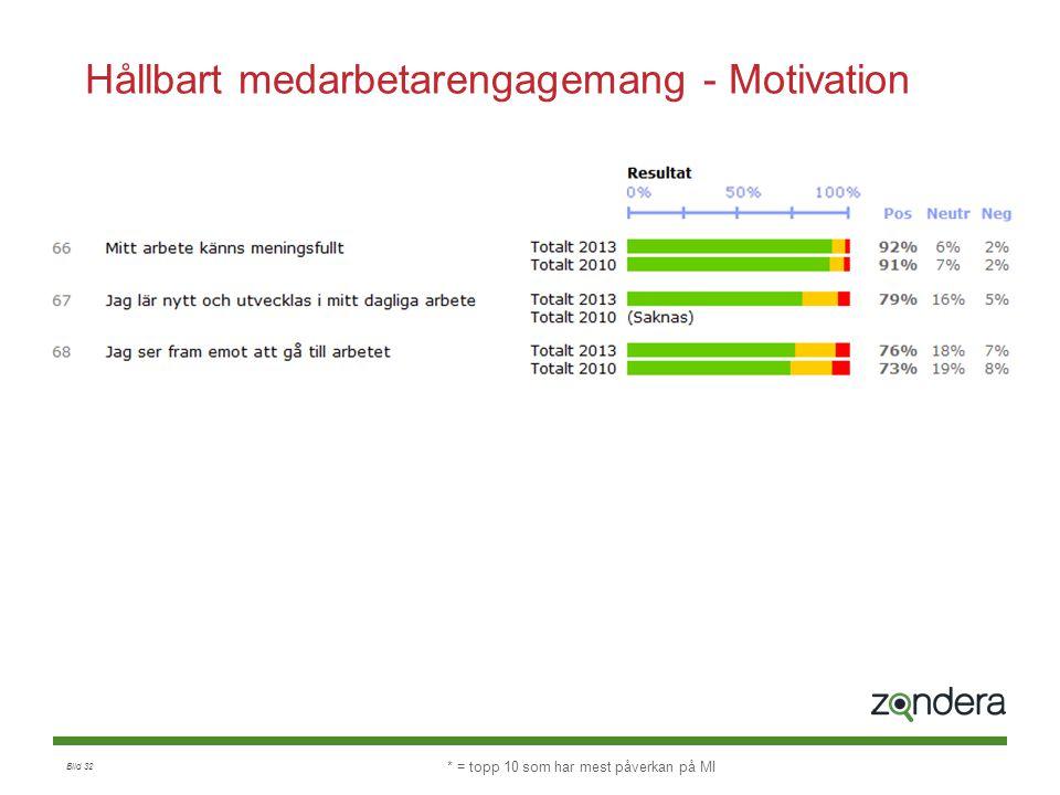 Bild 32 Hållbart medarbetarengagemang - Motivation * = topp 10 som har mest påverkan på MI