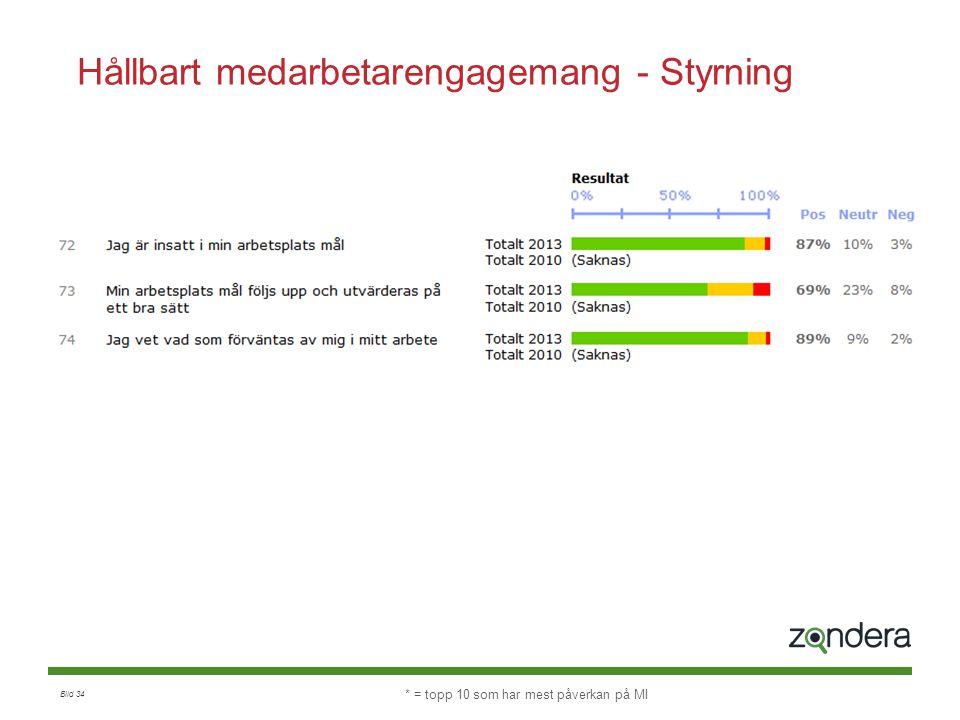 Bild 34 Hållbart medarbetarengagemang - Styrning * = topp 10 som har mest påverkan på MI