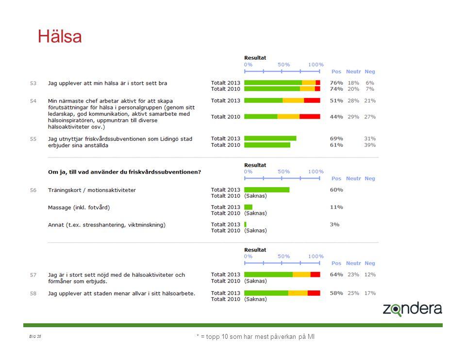 Bild 35 Hälsa Index: 2013: 62% 2010: 59% * = topp 10 som har mest påverkan på MI