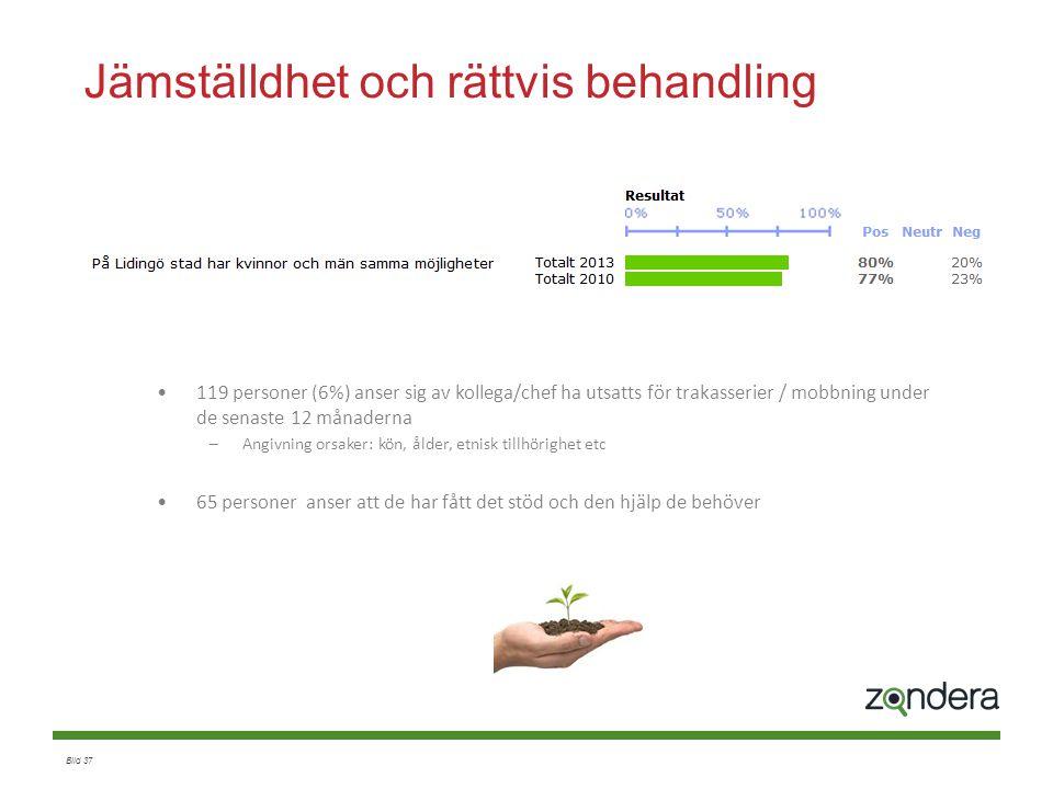 Bild 37 Jämställdhet och rättvis behandling 119 personer (6%) anser sig av kollega/chef ha utsatts för trakasserier / mobbning under de senaste 12 mån