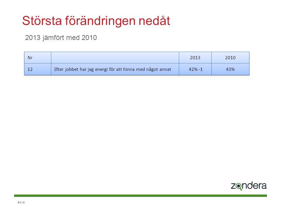 Bild 40 2013 jämfört med 2010 Största förändringen nedåt