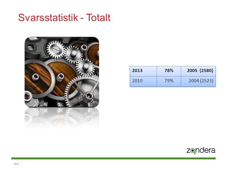 Bild 26 Ledarskap (1) Index: 2013: 67% 2010: 61% * = topp 10 som har mest påverkan på MI