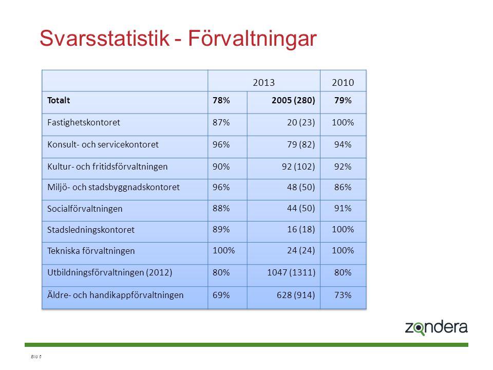 Bild 7 Sammanfattande resultat på enkäten Andel positiva svar alla frågor ingår –Viktade mot nyckelfrågorna Mitt arbete engagerar mig (1) Totalt sett är jag nöjd med min arbetssituation (2) Medarbetarindex - MI Not 1: OBS: MI är 68 om nyckelfrågor och jämförbara frågor från 2010 används Not 2: Jämförelse, medianvärde för organisationer och företag i Sverige : 64 Exempel: Om alla deltagare svarat positivt (4 eller 5) på samtliga frågor blir MI 100.