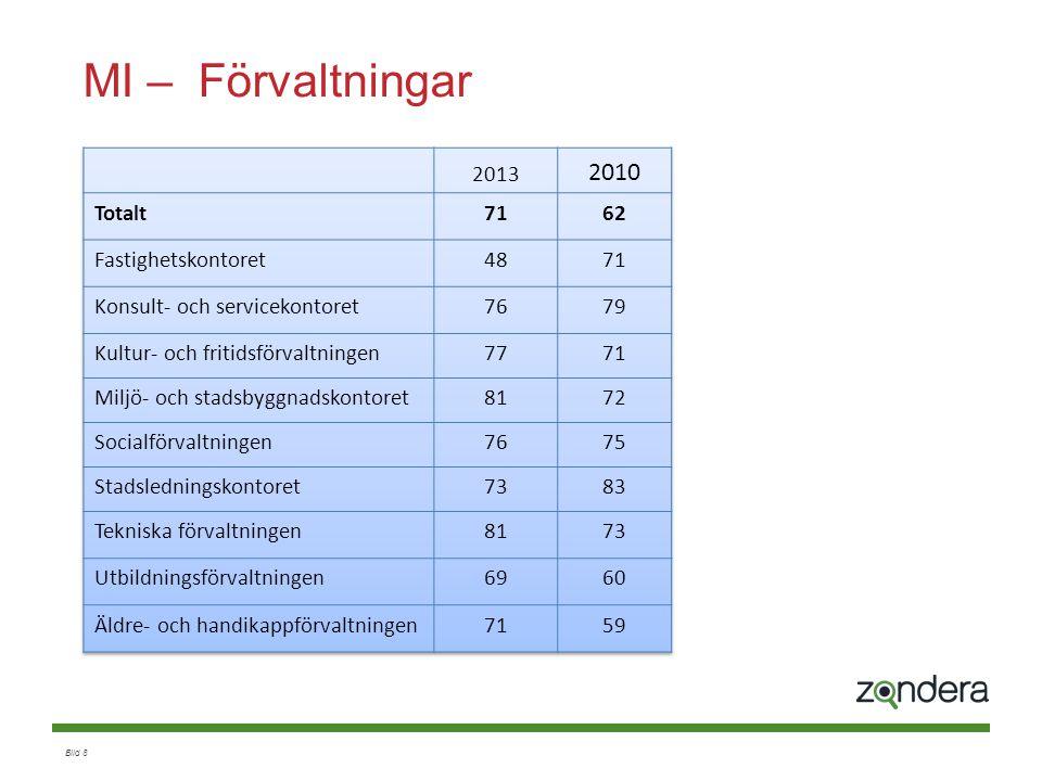 Bild 19 Motivation Fråga 1 Engagerad i sitt arbete Fråga 2 Nöjd med sin arbetssituation 1, 2, 3 4, 5 Svarsskala 1-5 Frustrerad 26% Omotiverad 7% Motiverad 65% Nöjd 1% 2010: 1 % Extern jmf 4 % 2010: 62 % Extern jmf 62 % 2010: 27 % Extern jmf: 22% 2010: 9 % Extern jmf 12 %