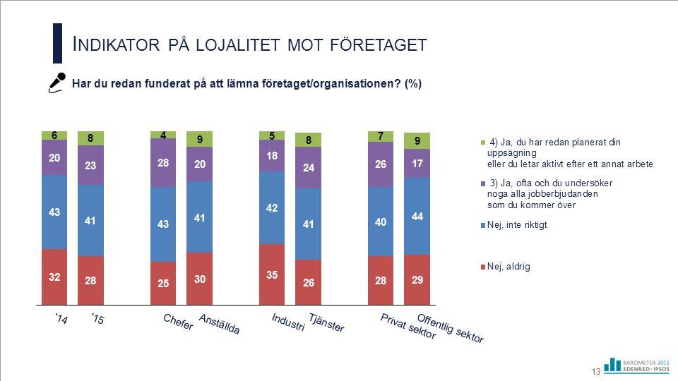 I NDIKATOR PÅ LOJALITET MOT FÖRETAGET Har du redan funderat på att lämna företaget/organisationen? (%) 13