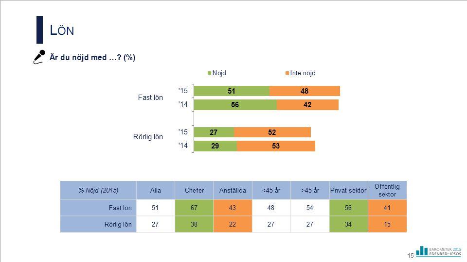 L ÖN Är du nöjd med …? (%) 15 Rörlig lön Fast lön % Nöjd (2015)AllaCheferAnställda<45 år>45 årPrivat sektor Offentlig sektor Fast lön 51674348545641 R