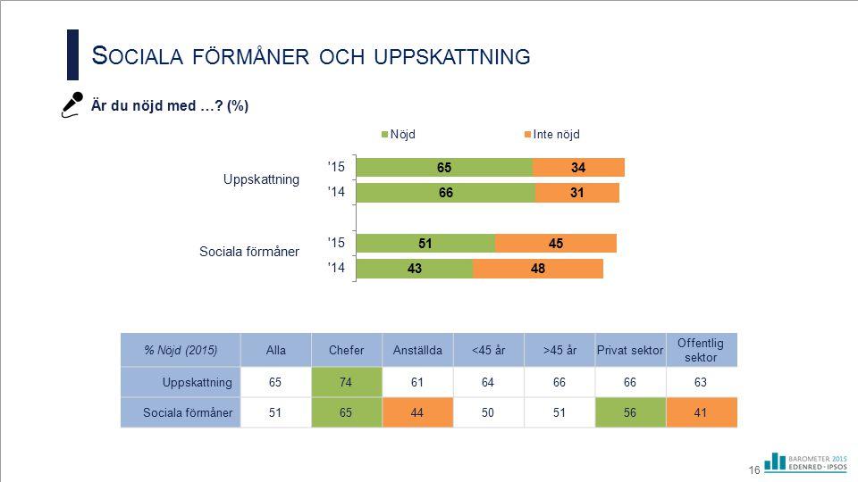 S OCIALA FÖRMÅNER OCH UPPSKATTNING Är du nöjd med …? (%) 16 Sociala förmåner Uppskattning % Nöjd (2015)AllaCheferAnställda<45 år>45 årPrivat sektor Of