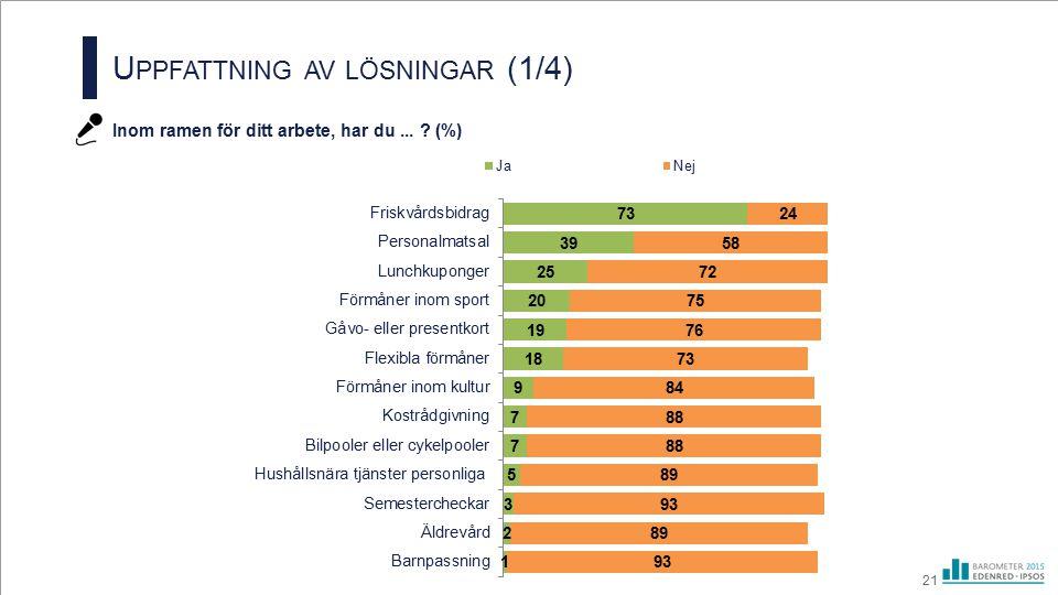U PPFATTNING AV LÖSNINGAR (1/4) Inom ramen för ditt arbete, har du... ? (%) 21