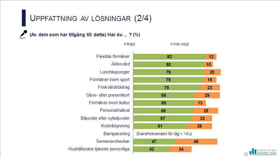 U PPFATTNING AV LÖSNINGAR (2/4) (Av dem som har tillgång till detta) Har du... ? (%) 22 Svarsfrekvensen för låg < 10 p