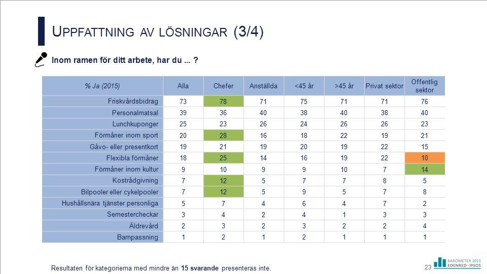 U PPFATTNING AV LÖSNINGAR (3/4) Inom ramen för ditt arbete, har du... ? 23 Resultaten för kategorierna med mindre än 15 svarande presenteras inte. % J