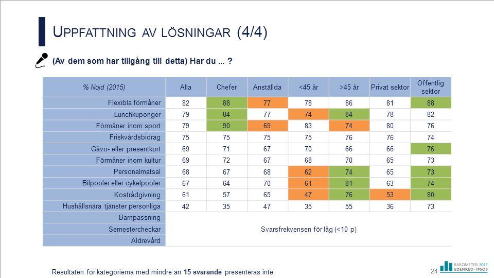 U PPFATTNING AV LÖSNINGAR (4/4) (Av dem som har tillgång till detta) Har du... ? 24 Resultaten för kategorierna med mindre än 15 svarande presenteras