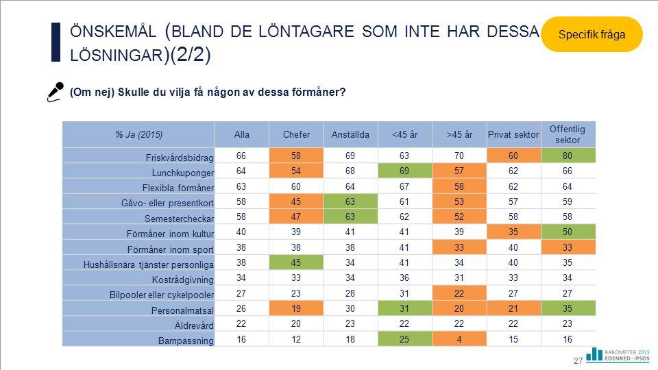 ÖNSKEMÅL ( BLAND DE LÖNTAGARE SOM INTE HAR DESSA LÖSNINGAR )(2/2) 27 % Ja (2015)AllaCheferAnställda<45 år>45 årPrivat sektor Offentlig sektor Friskvår
