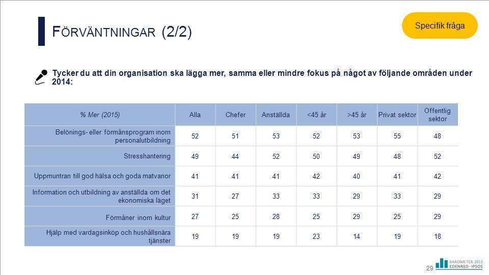29 F ÖRVÄNTNINGAR (2/2) % Mer (2015)AllaCheferAnställda<45 år>45 årPrivat sektor Offentlig sektor Belönings- eller förmånsprogram inom personalutbildn