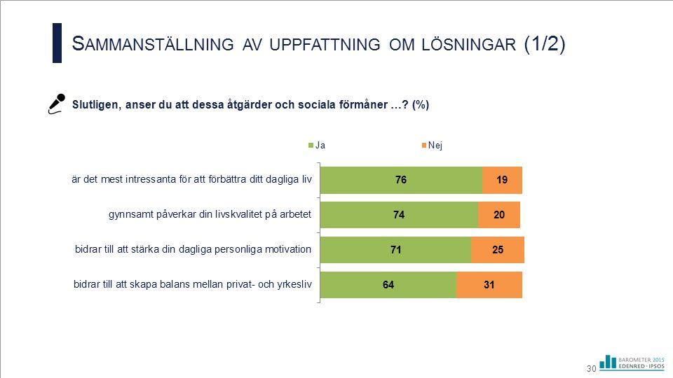 S AMMANSTÄLLNING AV UPPFATTNING OM LÖSNINGAR (1/2) Slutligen, anser du att dessa åtgärder och sociala förmåner …? (%) 30