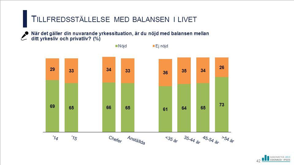 T ILLFREDSSTÄLLELSE MED BALANSEN I LIVET När det gäller din nuvarande yrkessituation, är du nöjd med balansen mellan ditt yrkesliv och privatliv? (%)