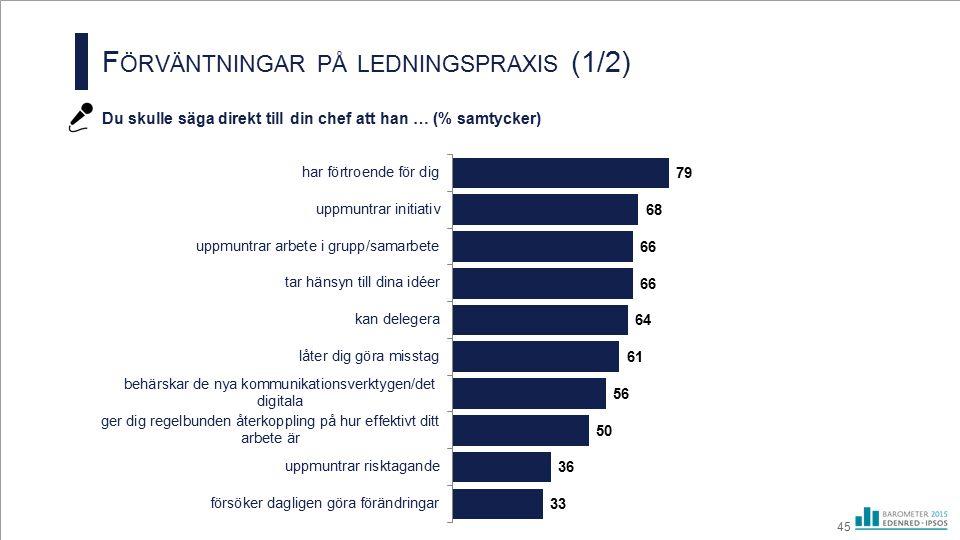 F ÖRVÄNTNINGAR PÅ LEDNINGSPRAXIS (1/2) Du skulle säga direkt till din chef att han … (% samtycker) 45