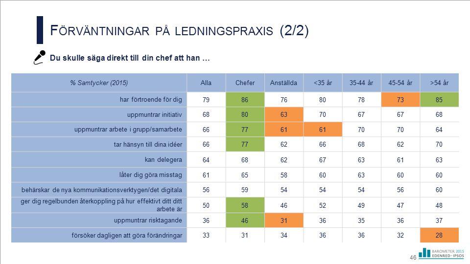 F ÖRVÄNTNINGAR PÅ LEDNINGSPRAXIS (2/2) Du skulle säga direkt till din chef att han … 46 % Samtycker (2015)AllaCheferAnställda<35 år35-44 år45-54 år>54