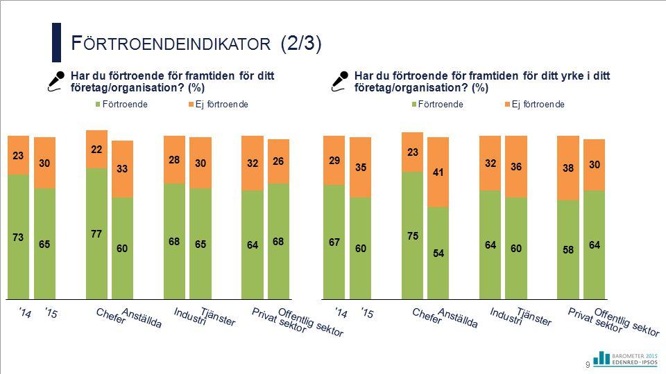 F ÖRTROENDEINDIKATOR (2/3) Har du förtroende för framtiden för ditt företag/organisation? (%) Har du förtroende för framtiden för ditt yrke i ditt för
