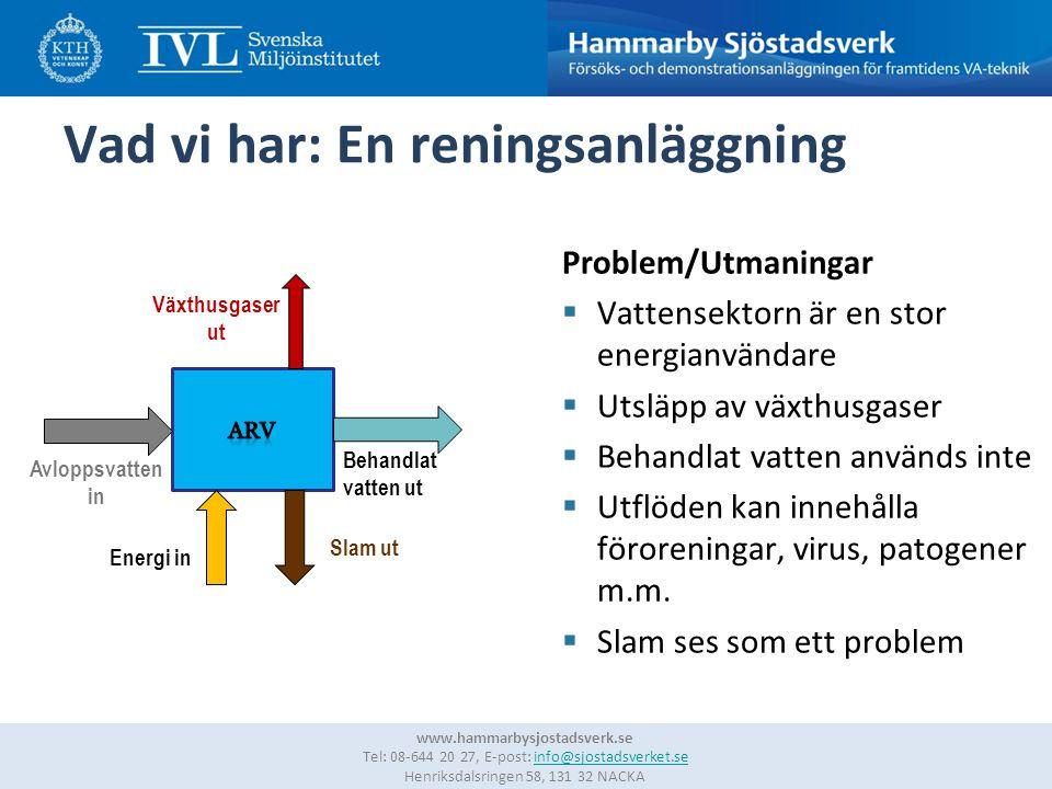 3 www.hammarbysjostadsverk.se Tel: 08-644 20 27, E-post: info@sjostadsverket.se Henriksdalsringen 58, 131 32 NACKAinfo@sjostadsverket.se Vad vi har: En reningsanläggning Problem/Utmaningar  Vattensektorn är en stor energianvändare  Utsläpp av växthusgaser  Behandlat vatten används inte  Utflöden kan innehålla föroreningar, virus, patogener m.m.