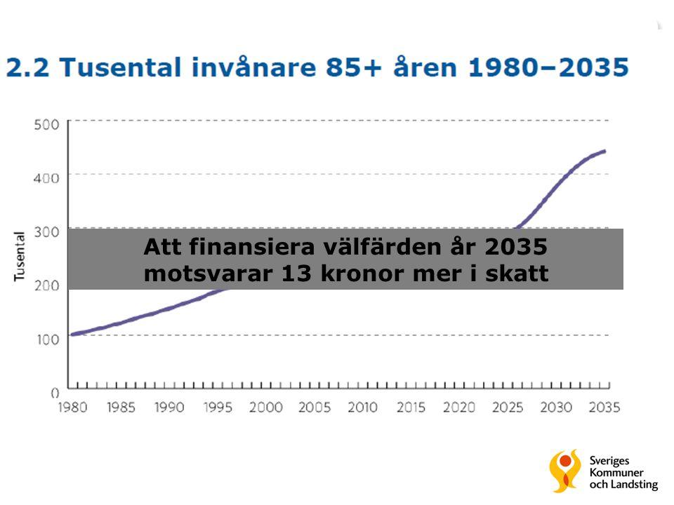 Att finansiera välfärden år 2035 motsvarar 13 kronor mer i skatt