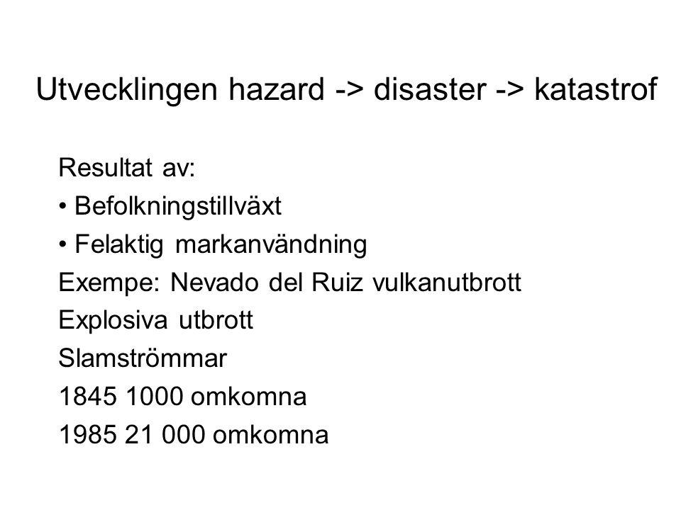 Utvecklingen hazard -> disaster -> katastrof Resultat av: Befolkningstillväxt Felaktig markanvändning Exempe: Nevado del Ruiz vulkanutbrott Explosiva utbrott Slamströmmar 1845 1000 omkomna 1985 21 000 omkomna