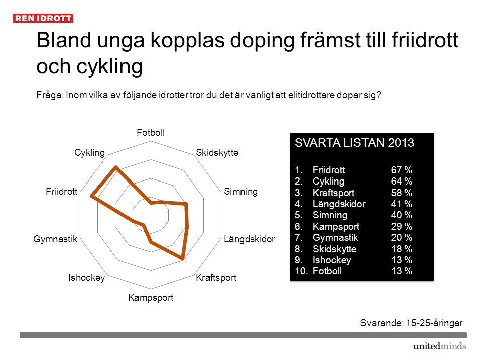 Bland unga kopplas doping främst till friidrott och cykling Fråga: Inom vilka av följande idrotter tror du det är vanligt att elitidrottare dopar sig?