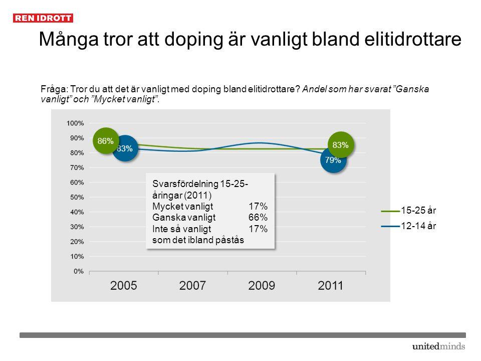 """Många tror att doping är vanligt bland elitidrottare Fråga: Tror du att det är vanligt med doping bland elitidrottare? Andel som har svarat """"Ganska va"""