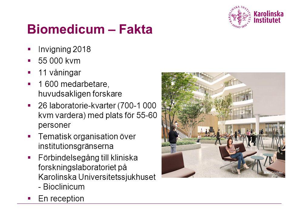 Biomedicum – Fakta  Invigning 2018  55 000 kvm  11 våningar  1 600 medarbetare, huvudsakligen forskare  26 laboratorie-kvarter (700-1 000 kvm var