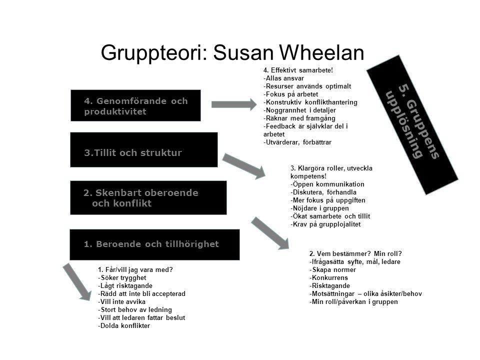 Gruppteori: Susan Wheelan 1. Beroende och tillhörighet 2. Skenbart oberoende och konflikt 3.Tillit och struktur 4. Genomförande och produktivitet 5. G