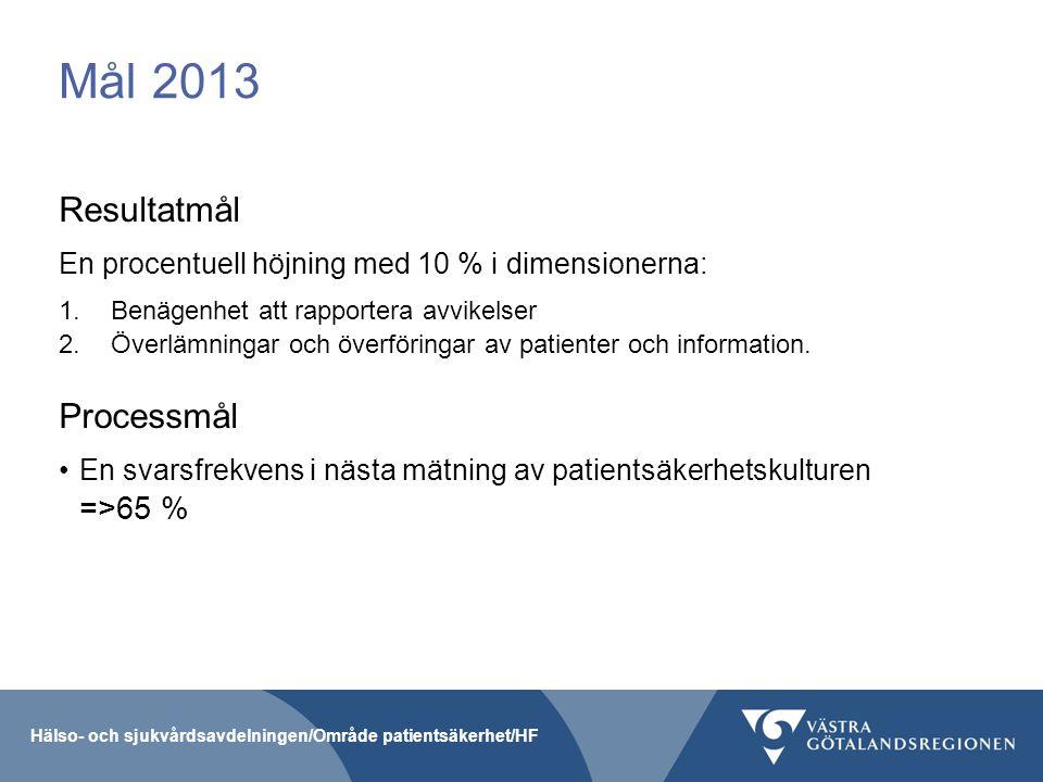Mål 2013 Resultatmål En procentuell höjning med 10 % i dimensionerna: 1.Benägenhet att rapportera avvikelser 2.Överlämningar och överföringar av patie