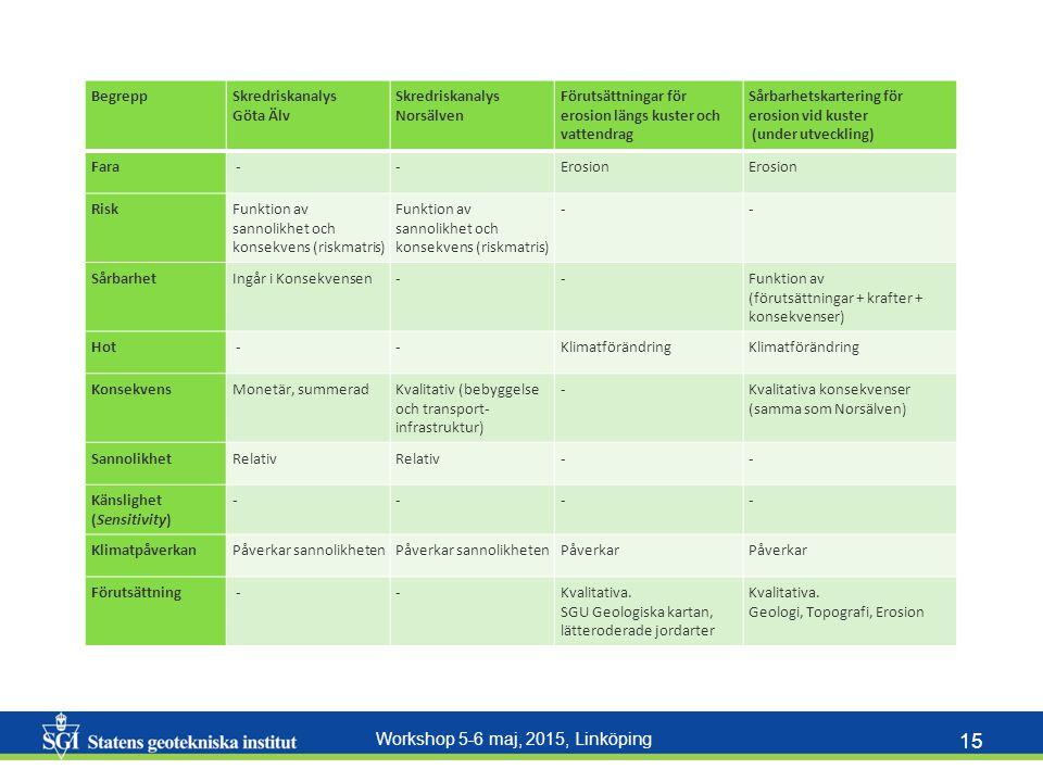 Workshop 5-6 maj, 2015, Linköping 15 BegreppSkredriskanalys Göta Älv Skredriskanalys Norsälven Förutsättningar för erosion längs kuster och vattendrag