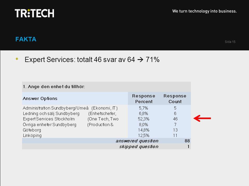 Sida 15 FAKTA Expert Services: totalt 46 svar av 64  71%