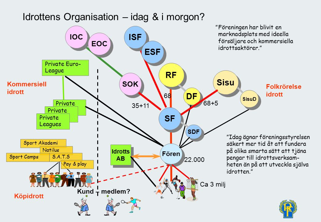 © Christer Pallin, RF-Juridik 51 Idrottens Organisation – idag & i morgon.
