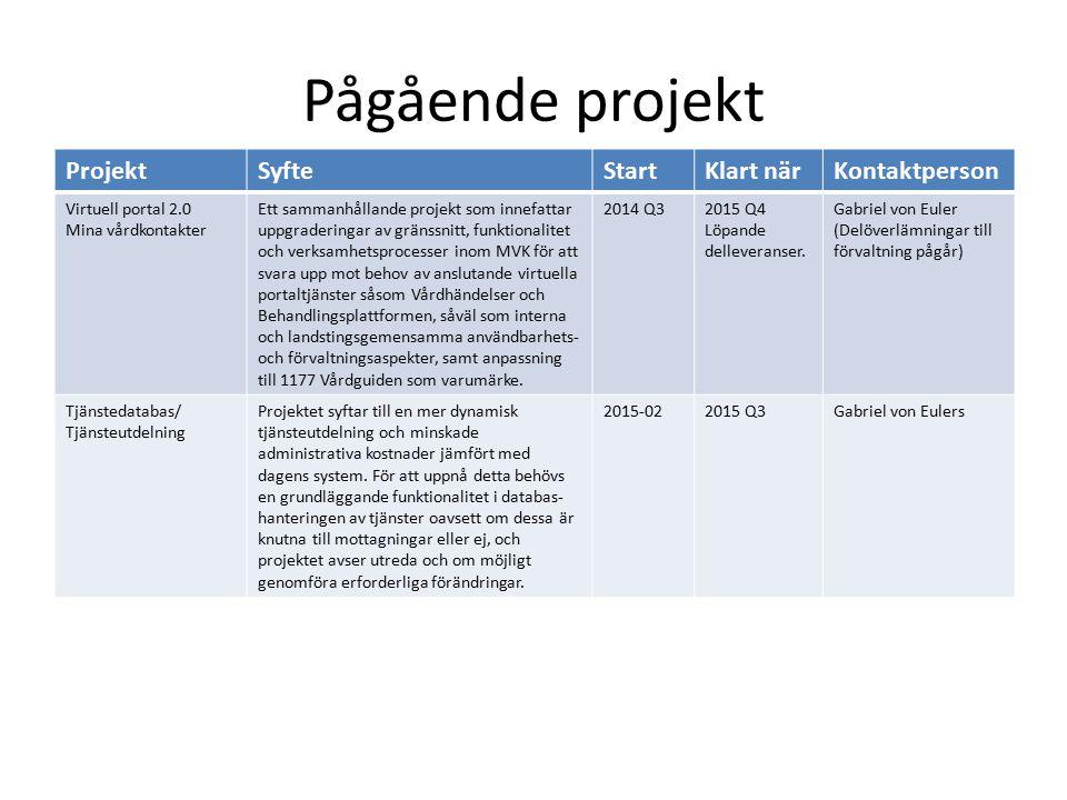 Pågående projekt ProjektSyfteStartKlart närKontaktperson Stöd och behandling 1.2 1.3 Byte av steg- och texteditor i teknisk plattform Vidareutveckling av funktioner i teknisk plattform 2015-05 2015-03 2015-09 2015-10 Anni Axelsson Förstudie min Hälsoplan (utförs inom ramen för Stöd och behandling 1.2) Idag förvaltas Min hälsoplan av LT i Jönköpings län.