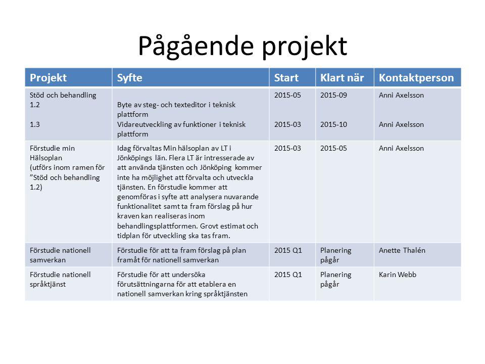 Pågående projekt ProjektSyfteStartKlart närKontaktperson Stöd och behandling 1.2 1.3 Byte av steg- och texteditor i teknisk plattform Vidareutveckling