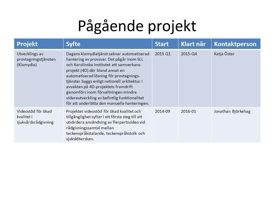 Pågående projekt ProjektSyfteStartKlart närKontaktperson Utvecklings av provtagningstjänsten (Klamydia) Dagens klamydiatjänst saknar automatiserad han