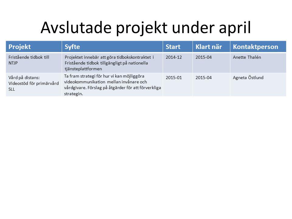 Avslutade projekt under april ProjektSyfteStartKlart närKontaktperson Fristående tidbok till NTJP Projektet innebär att göra tidbokskontraktet i Frist