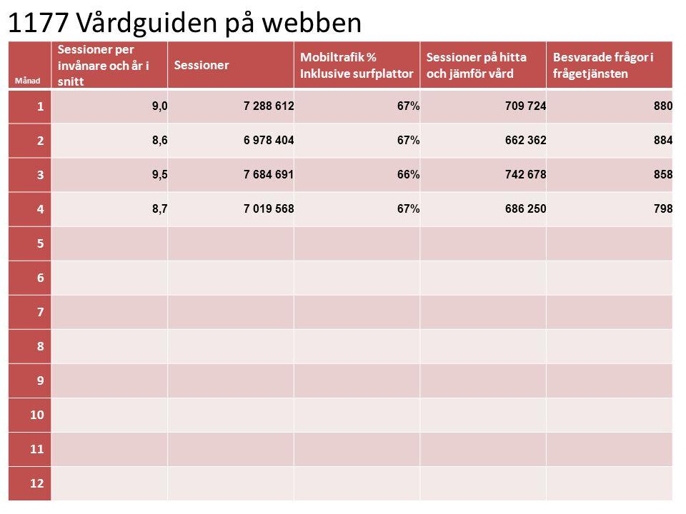 1177 Vårdguiden på webben Månad Sessioner per invånare och år i snitt Sessioner Mobiltrafik % Inklusive surfplattor Sessioner på hitta och jämför vård