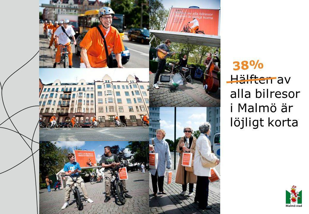 Hälften av alla bilresor i Malmö är löjligt korta 38%