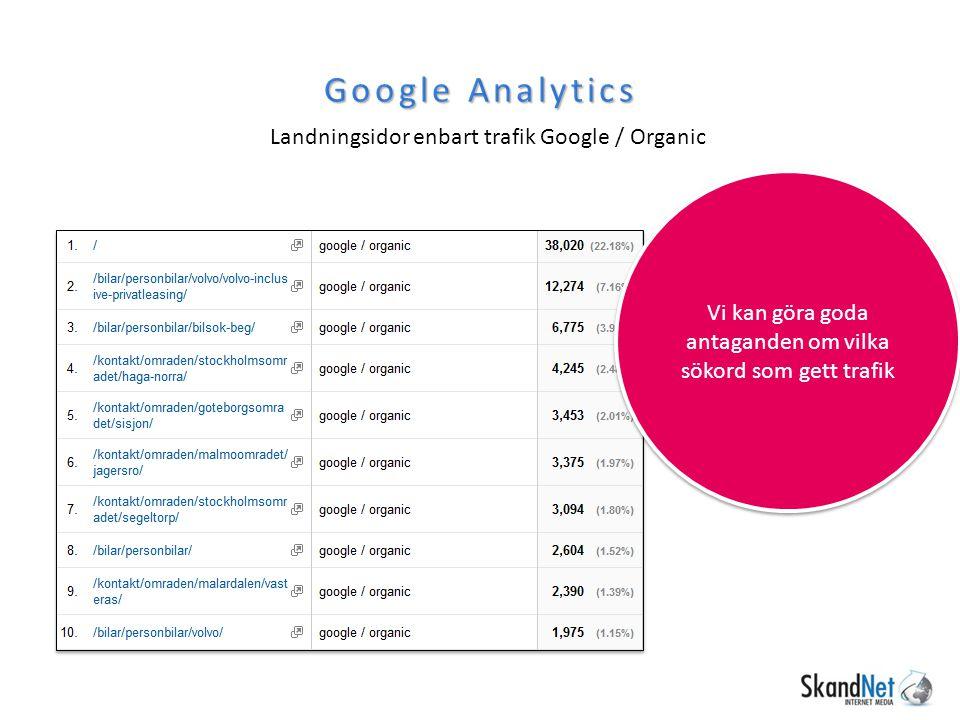 Google Analytics Landningsidor enbart trafik Google / Organic Vi kan göra goda antaganden om vilka sökord som gett trafik