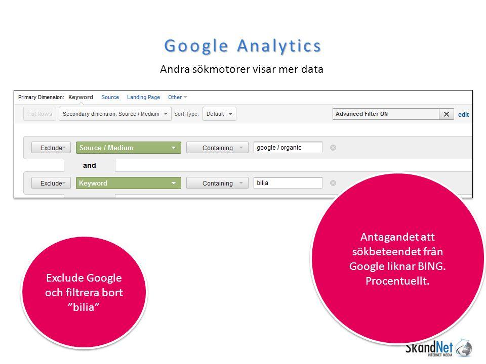 """Google Analytics Andra sökmotorer visar mer data Exclude Google och filtrera bort """"bilia"""" Antagandet att sökbeteendet från Google liknar BING. Procent"""